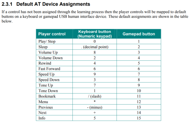 Default AT Device Assignments